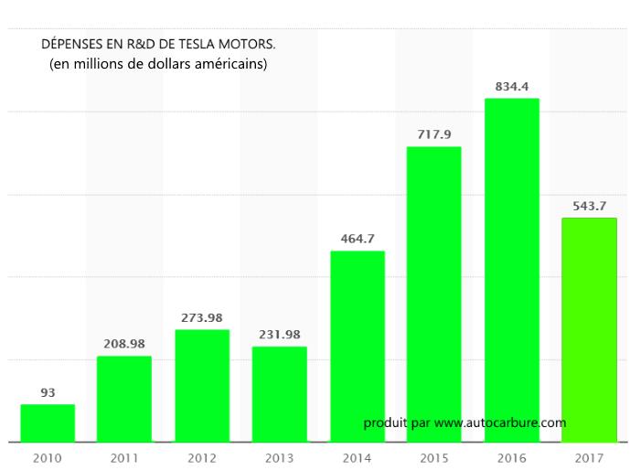 Dépenses de Tesla Motors en R&D de 2010 à 2017